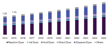U.S. dye market revenue, by product, 2014 - 2025 (USD Billion)