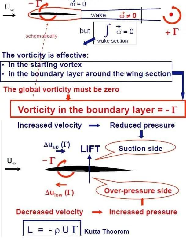 Aerodynamic lift