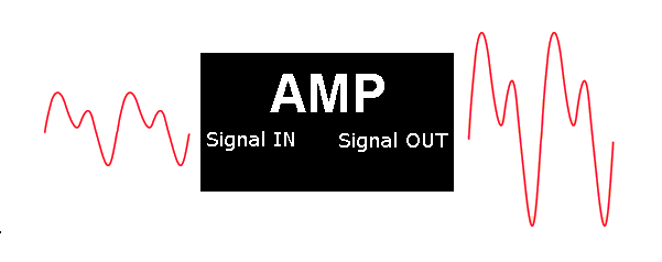 why you need an amplifier