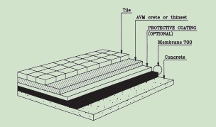 how to waterproof your tile deck avm
