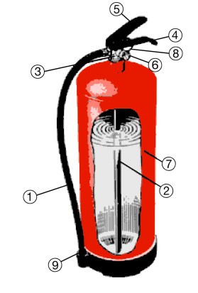 Hur fungerar en brandsläckare - Skumsläckare i genomskärning