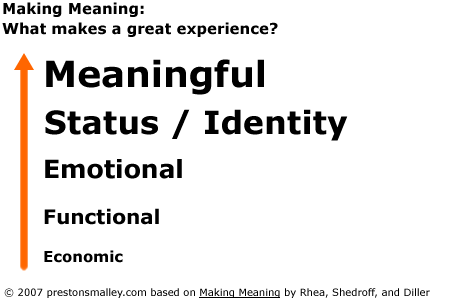 Diagram: Making Meaning