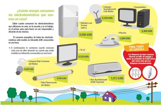 C mo ahorrar electricidad en tu casa mi presupuesto familiar - Aparatos para ahorrar electricidad ...