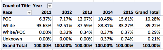 Locus Recommended Reading List 2011-2015, Race Breakout by Year, Percentages