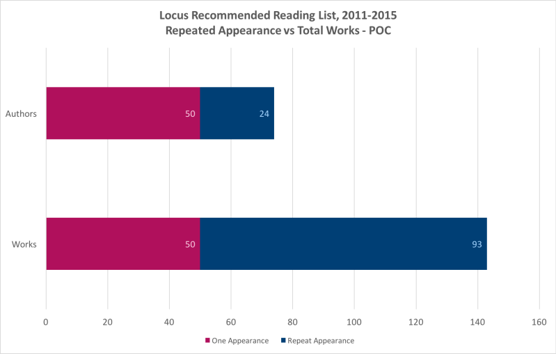 Locus Recommended Reading List, Repeated Appearance vs Total Works - POC