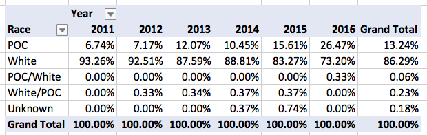 Locus Recommended Reading List 2011-2016, Race Breakout by Year, Percentages