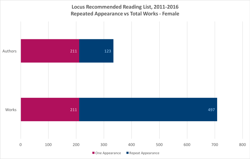 Locus Recommended Reading List, Repeated Appearance vs Total Works – Female