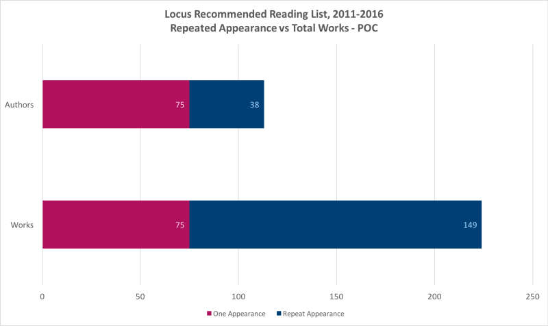 Locus Recommended Reading List, Repeated Appearance vs Total Works – POC