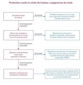 Graph 5 Logigramme De Choix Prvention BTP