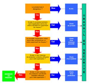 Organigramme Prvention BTP