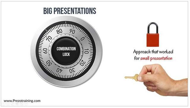 Wrong BIG Presentation Approach