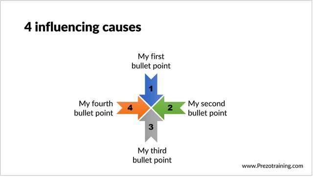 Creative Cause Effect Diagram