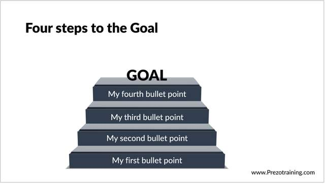 Creative Steps to Goal Diagram