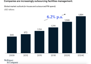 McKinsey graph increase in facility management outsourcing