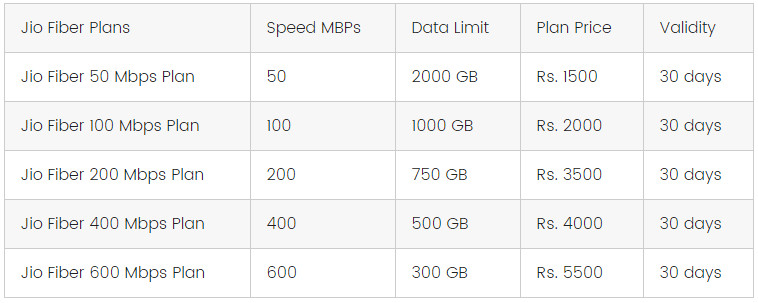 Jio Giga Fiber Broadband Plans Based On Speed