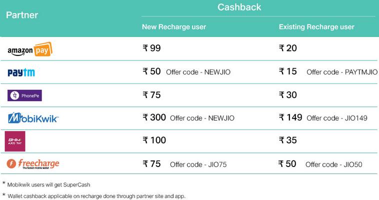 Jio Triple Cashback Offer Details E-Wallets