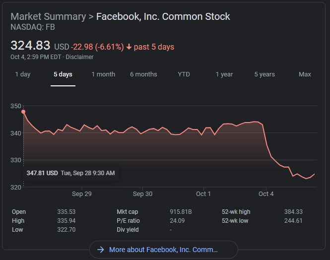 FB stock as of Monday, October 4, 2021, 3:43:58 PM