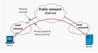 funzionamento VPN Prignano.it