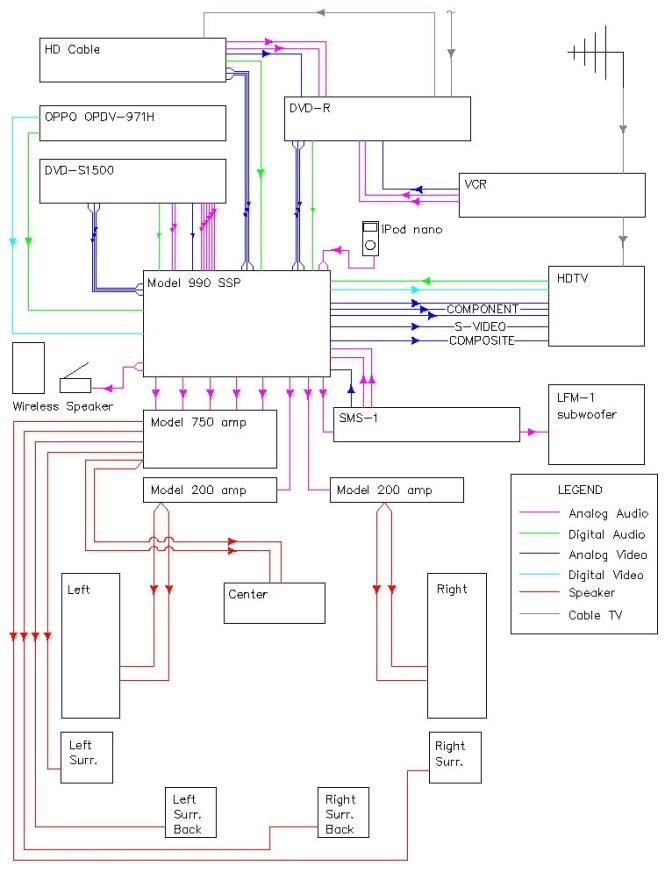 wiring diagram of home theater system wiring image home theatre wiring diagram wiring diagram on wiring diagram of home theater system