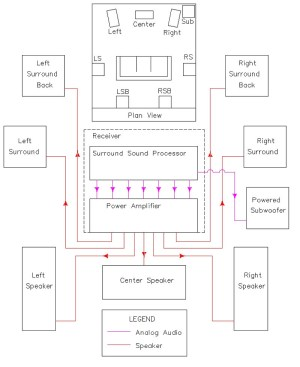 The Basics of Home Theater: Sample Wiring Diagram