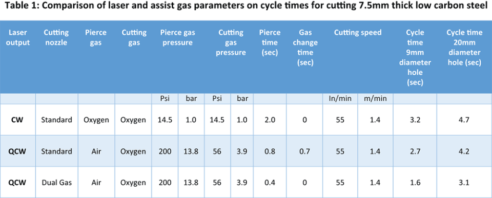 comparison of laser and assist gas