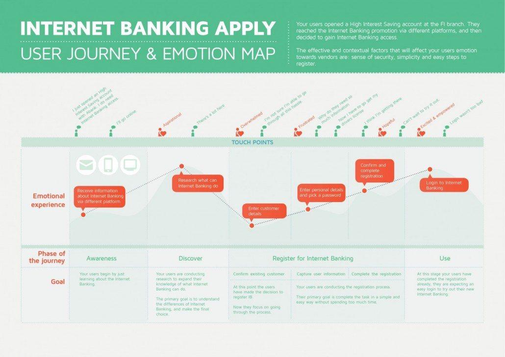 15-journey-internet-banking-1030x728