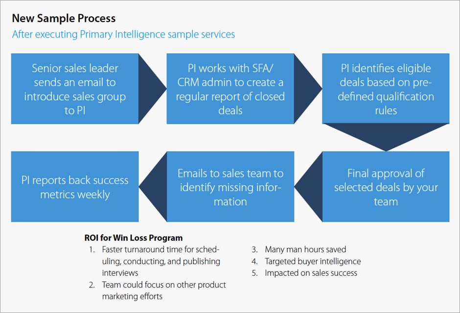 Primary Intelligence-sample-process
