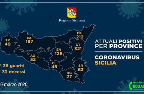 Coronavirus in Sicilia, 26 marzo