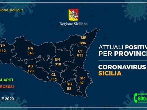 Coronavirus in Sicilia, aggiornamento 19 aprile