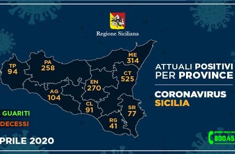 Coronavirus in Sicilia, dati aggiornati provincia per provincia 5 aprile
