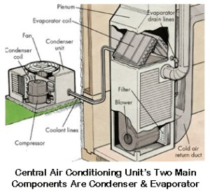 Pasco County Heating, Ventilation & Air Conditioning