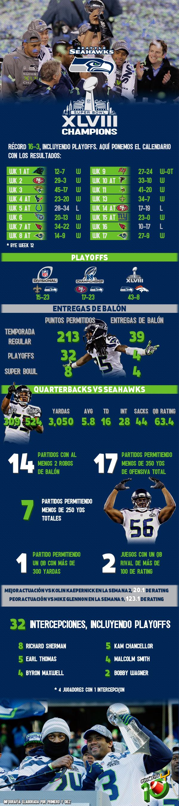 Infografía Seattle Campeón