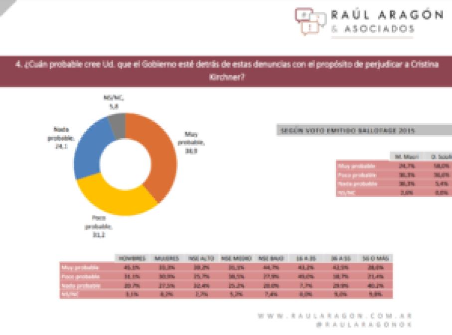 Encuesta Raúl Aragón