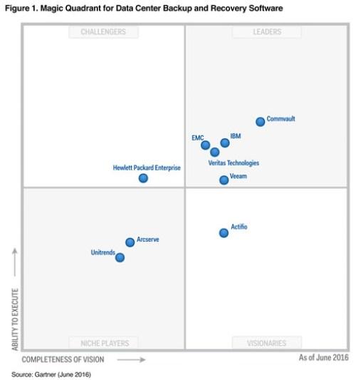 Commvault Gartner Magic Quadrant For Data Center Backup