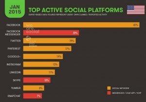 Social Platforms