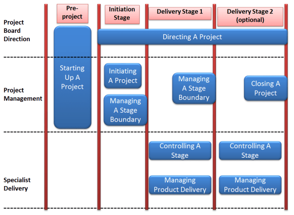 PRINCE2 Process Model and Management Levels