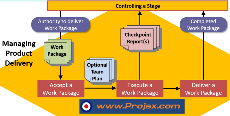 Building the PRINCE2 Work Package Specialist Products