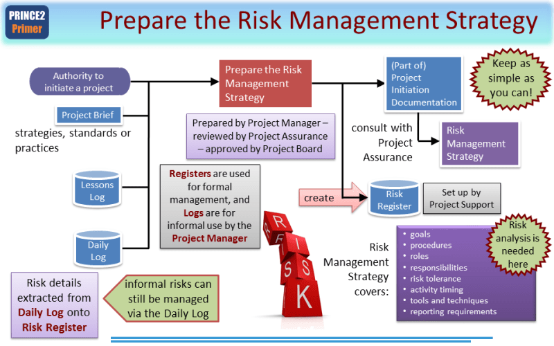 2 risk management strategy and plan document 2 - introduction the purpose of the quality and risk management plan is to  this document outlines policies and procedures for identifying and handling  already elaborated and pursued a strategy for communication with high-level.