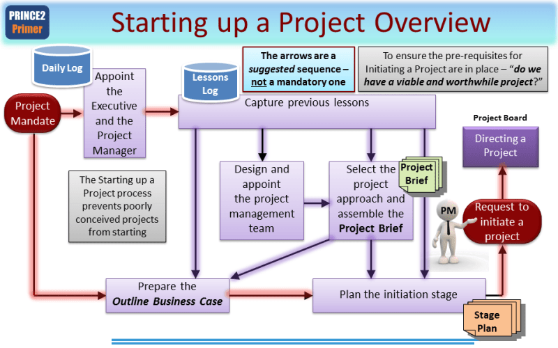 https://www.prince2primer.com/prince2-starting-up-a-project-process/