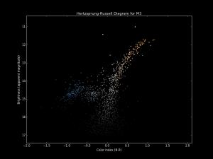 HertzsprungRussell Diagrams