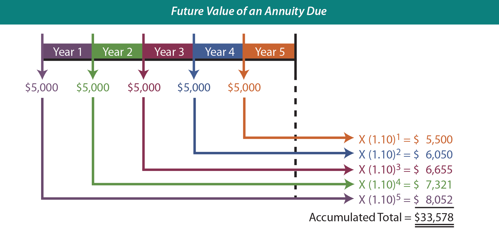 Present Value Interest Factor Annuity Table