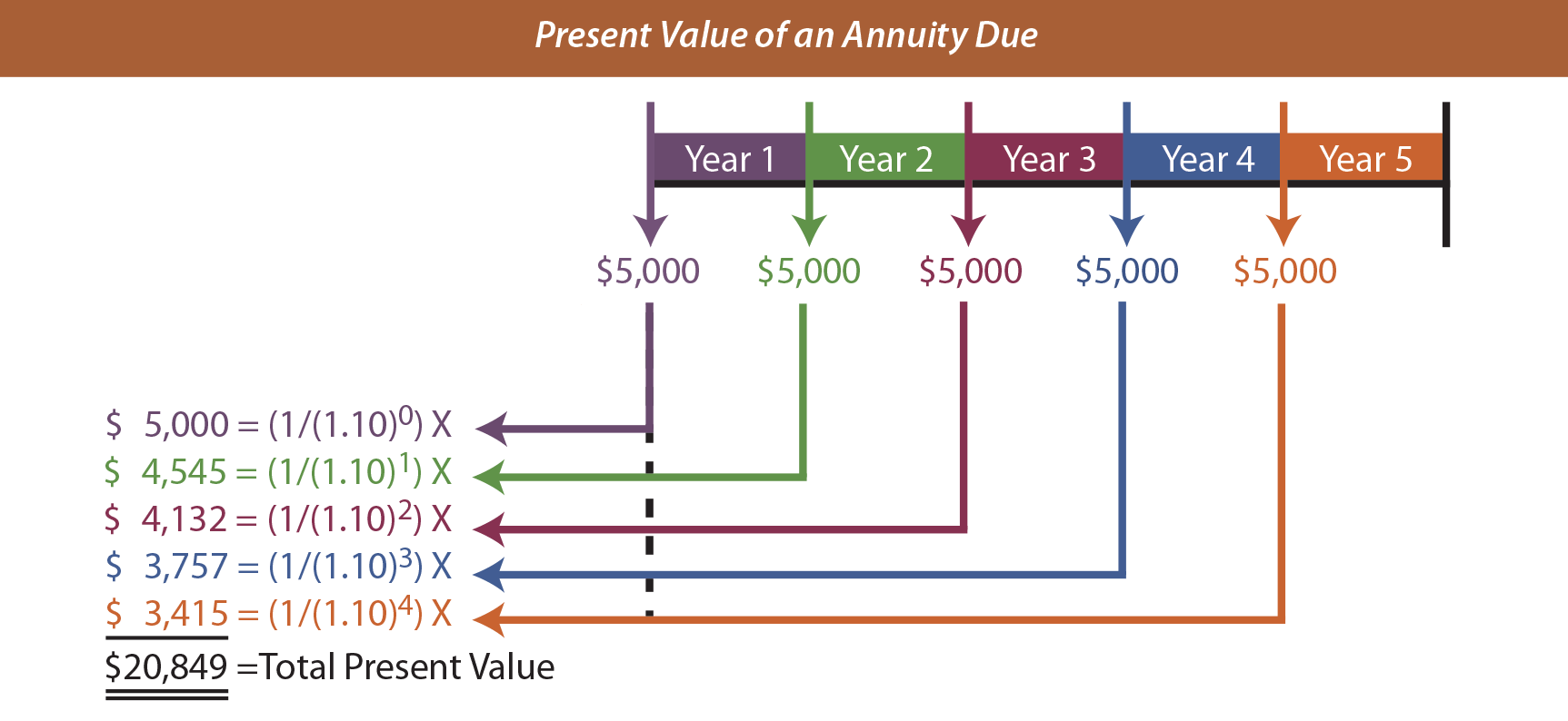 Present Value Of Annuity Due Table