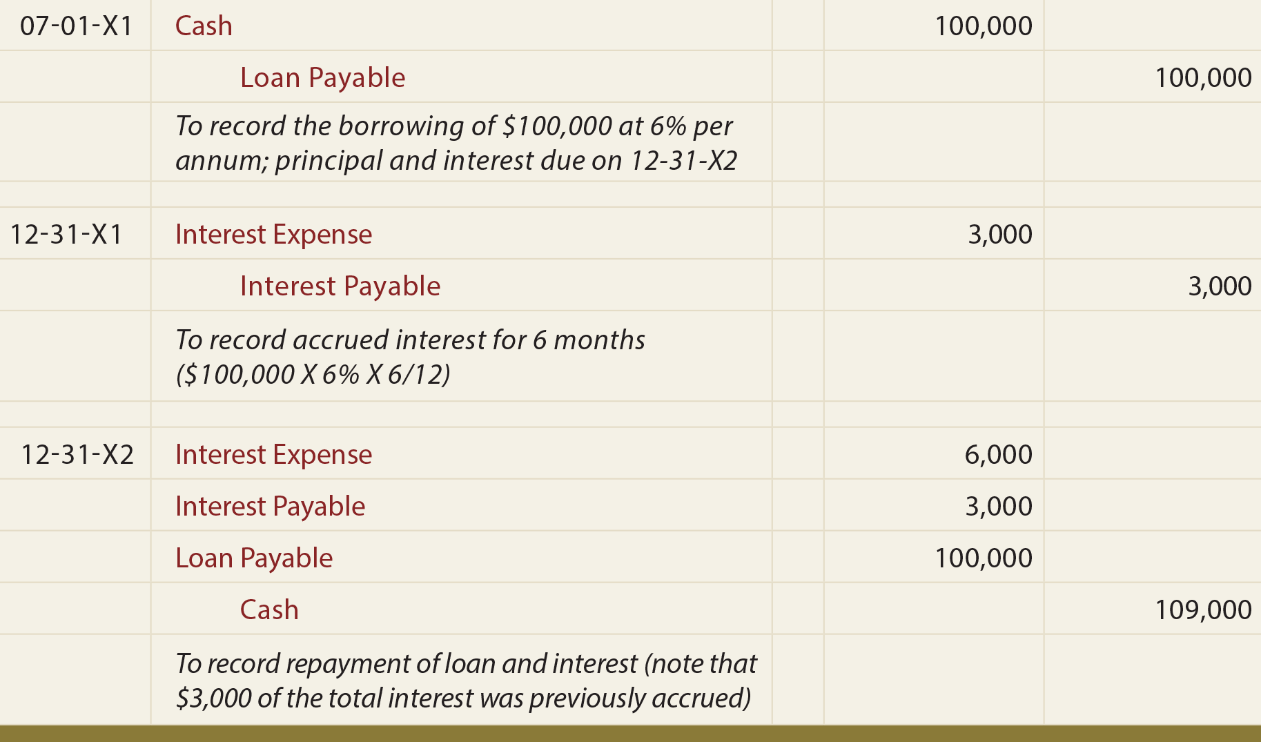 Loan Note Payable Borrow Accrued Interest And Repay