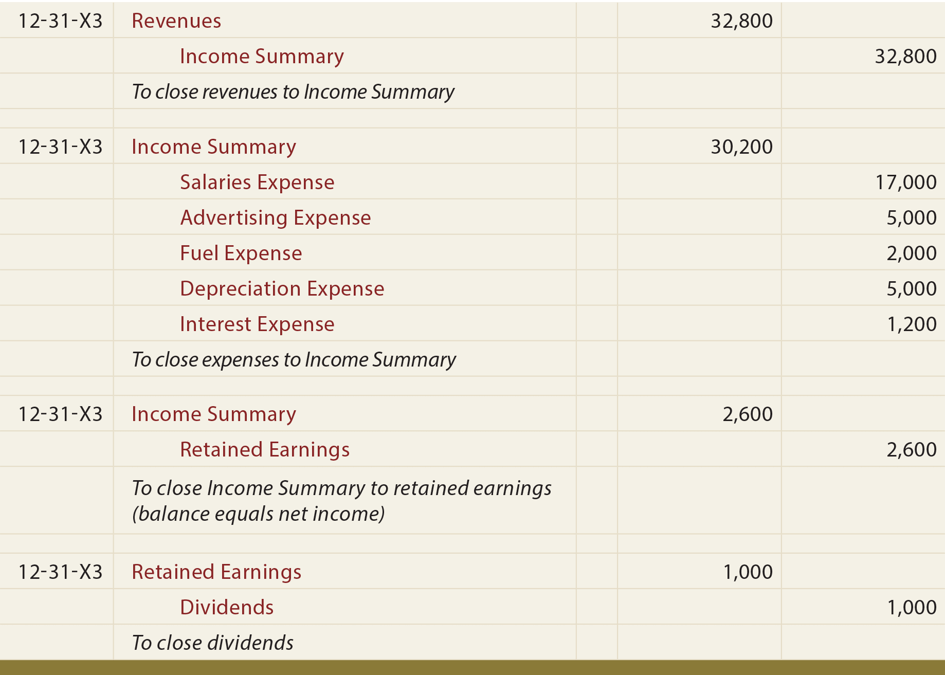 Income Summary Worksheet