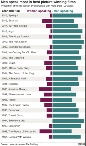 A chart showing the speaking time of men and women in Oscars Best Picture Winners