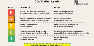 Color-coded chart showing the risk of covid-19 in UK