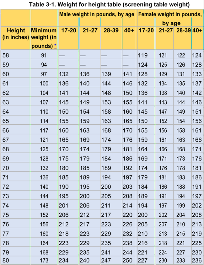 Army Height Weight Chart Male