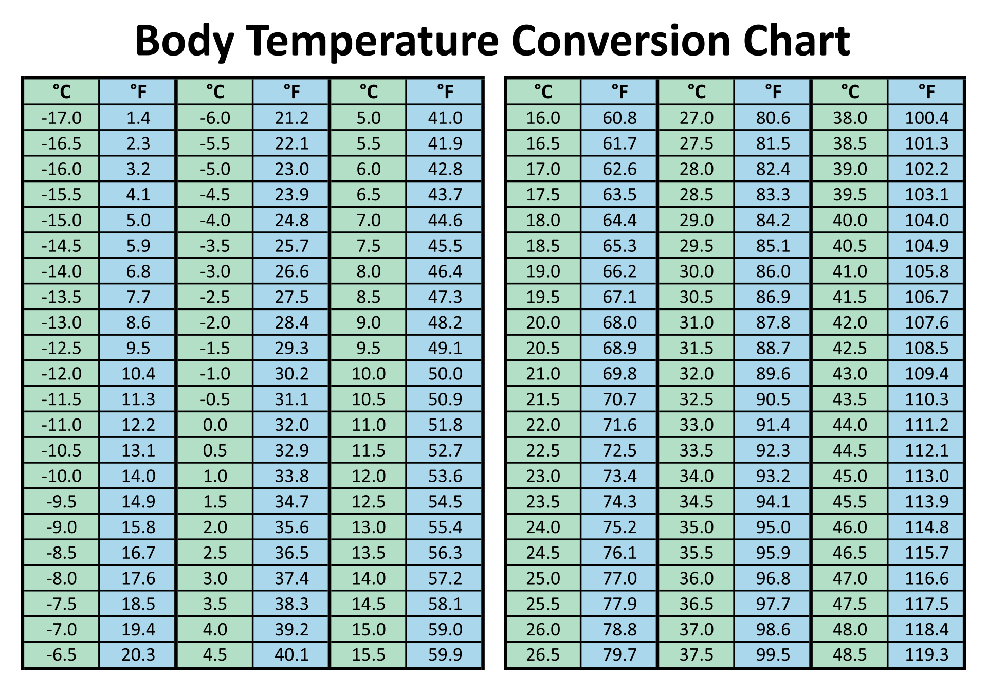 6 Best Temperature Conversion Chart Printable
