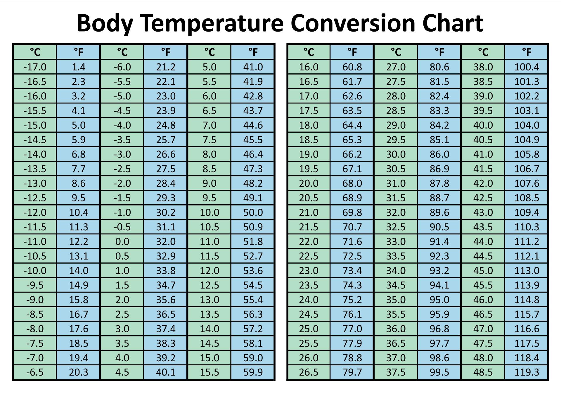 Convert Celsius To Fahrenheit Equation Table