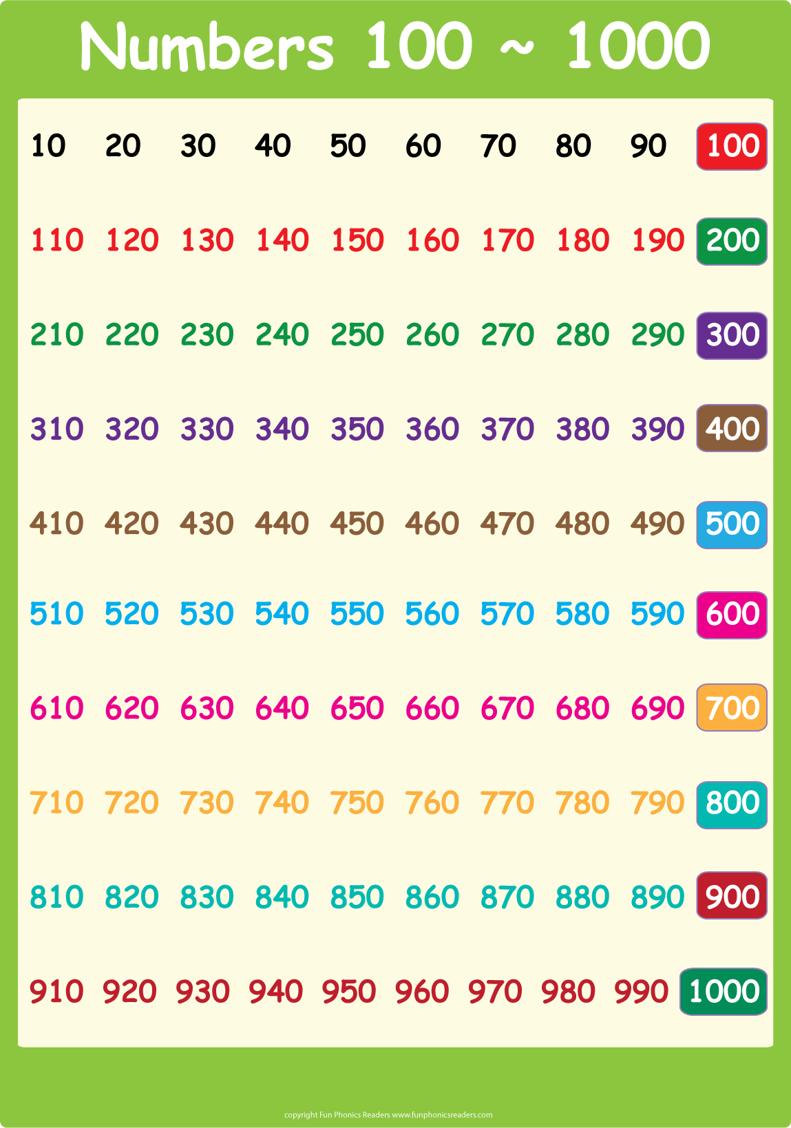6 Best Images Of Printable Number Chart 1